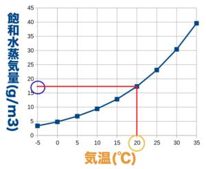 20℃の飽和水蒸気量のグラフ