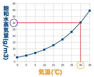 30℃の飽和水蒸気量のグラフ